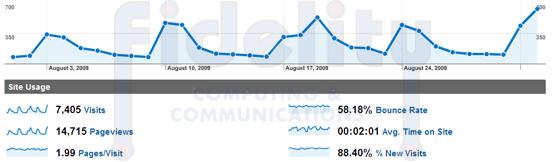 Traffic and Data Tracking via Google Analytics
